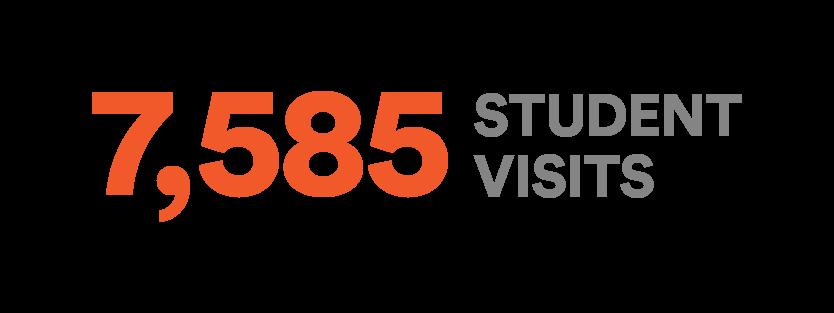 7585-Visits